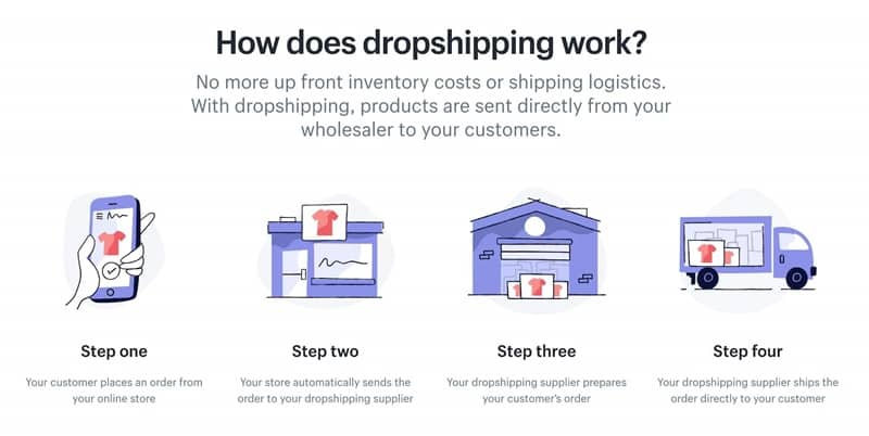 how dropshiiping works